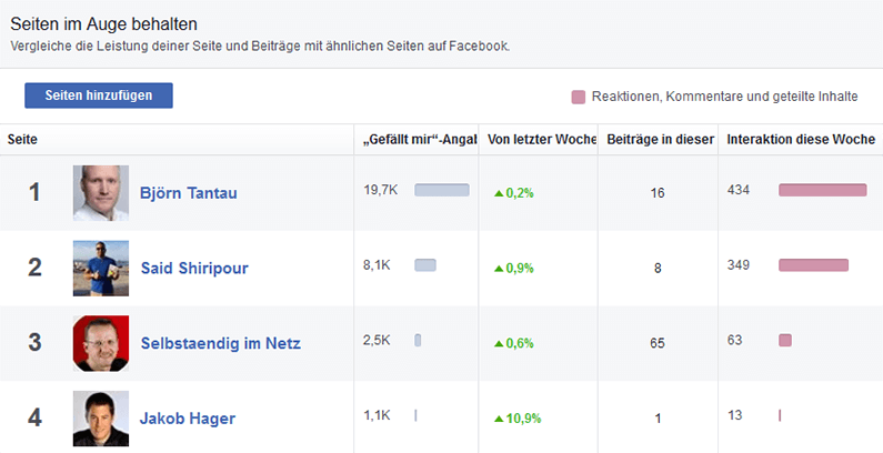 Facebook-Insights-Konkurrenzanalyse